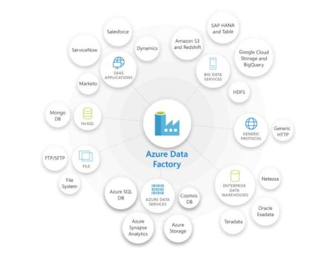 Figura 1 - Connettori Azure Data Factory