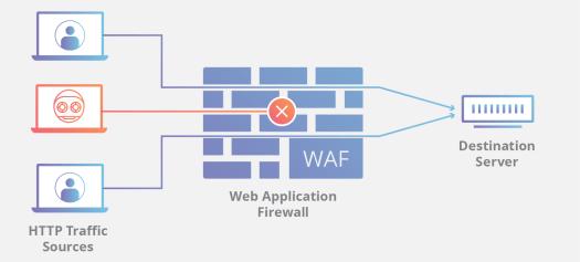 DDOS How A WAF Works