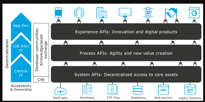 API Led Connectivity was a focus of the MuleSoft Connect 2019 conference
