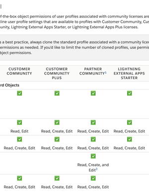 Salesforce Communities User Licences