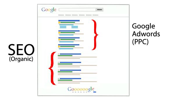 Já Faço anúncios no Google Adwords, Preciso de SEO? - Cloud Market