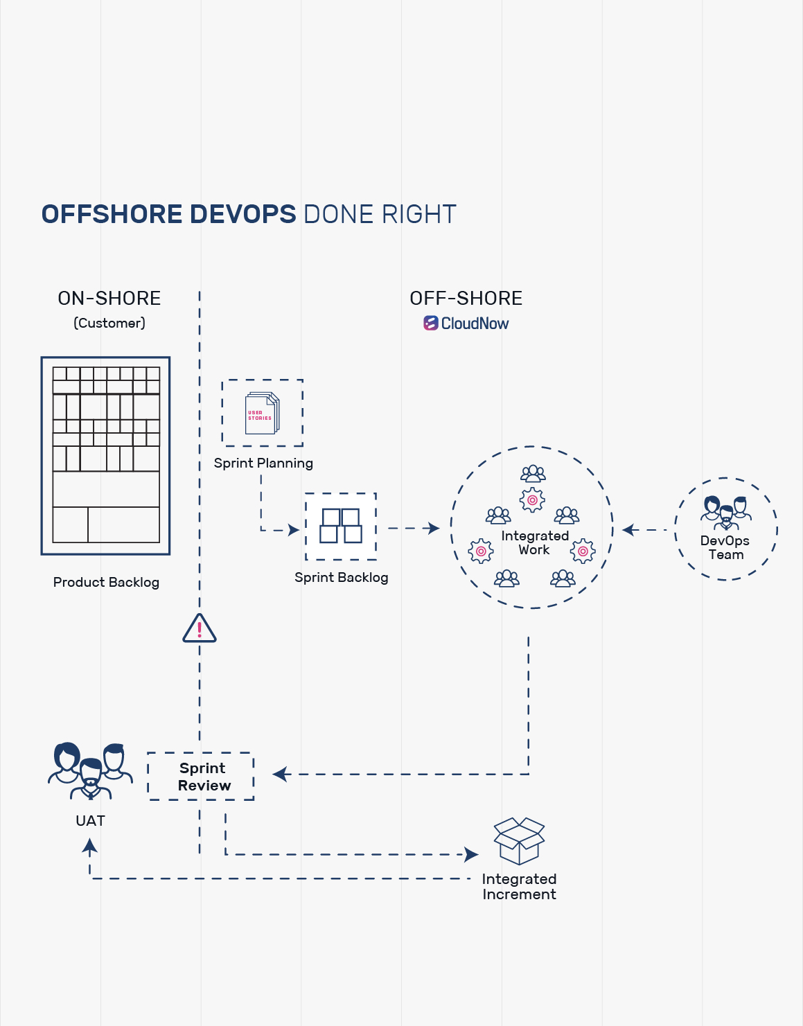 Offshore DevOps: Are you doing it right?
