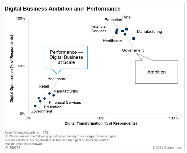 Digital Business Ambition and Performance