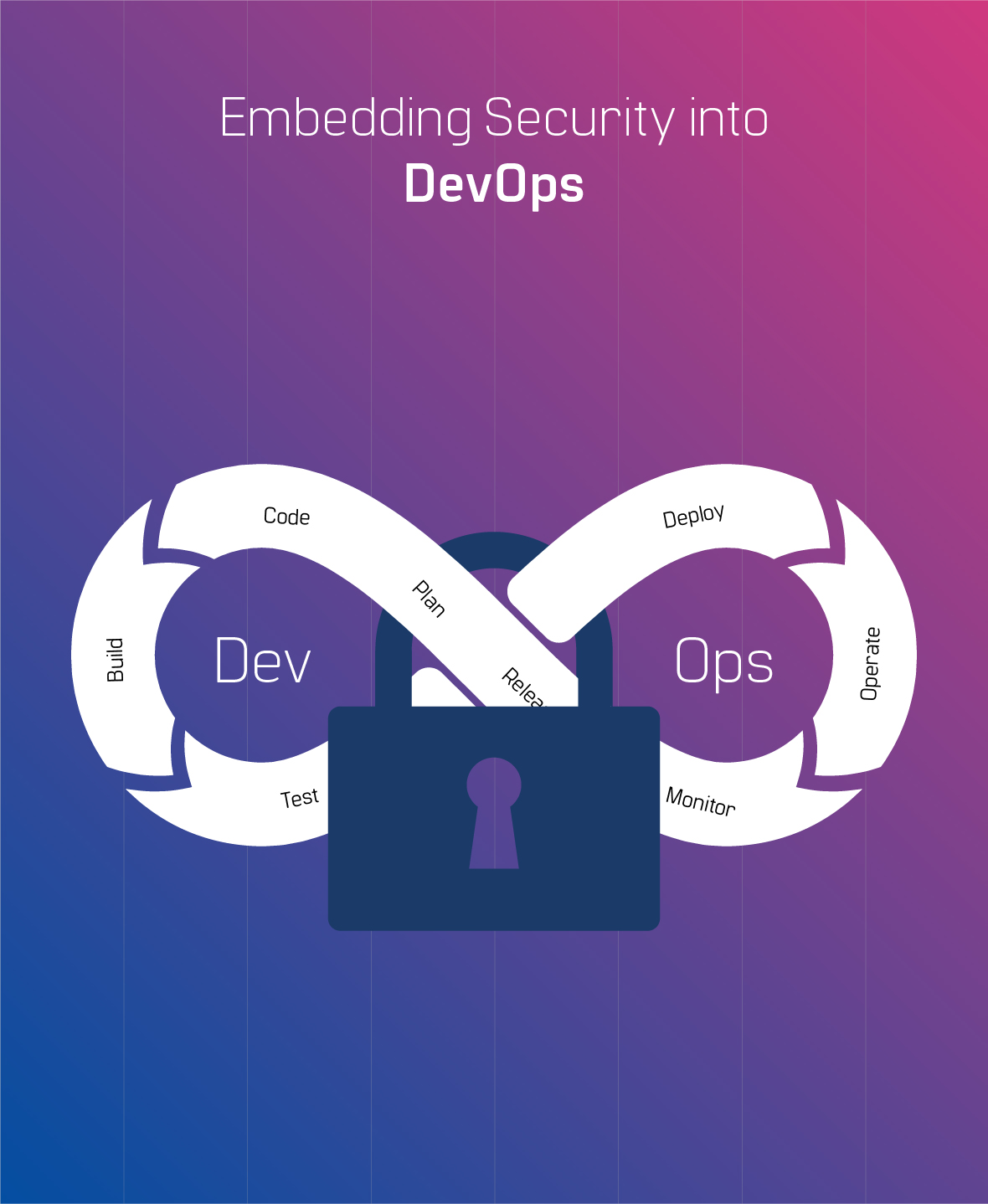 DevOps Security