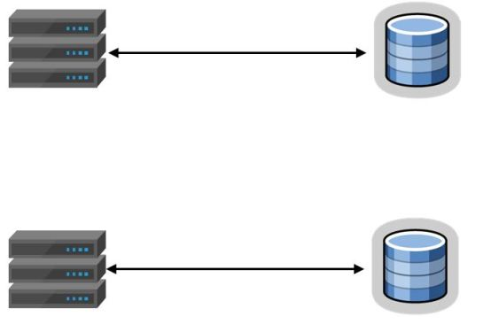 no-shared-storage