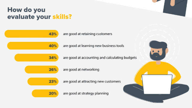 How do you evaluate your skills -Ecommerce SEO Guide