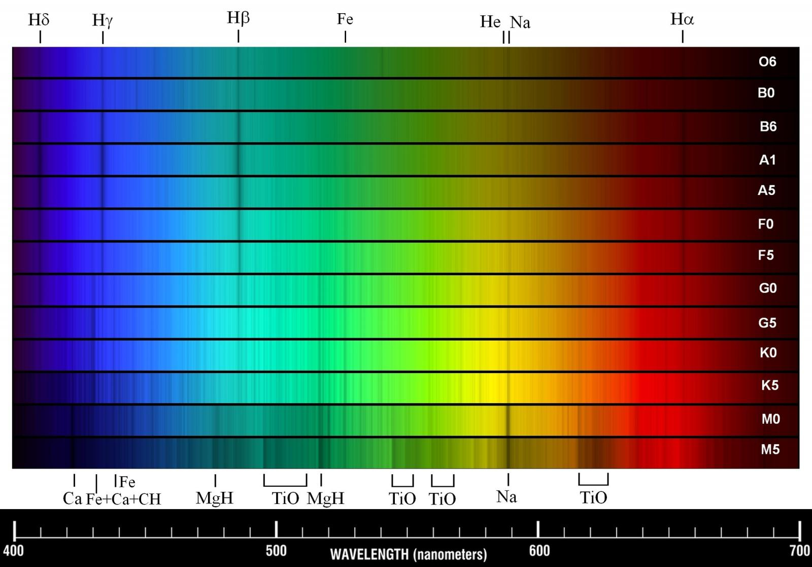 Spectrophotography With A Grism Star Spectrograph