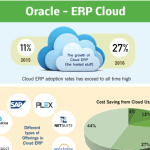 Infographic on Oracle ERP cloud