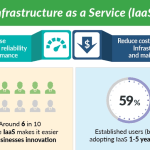 Iaas:Infrastructure as a Service stats [Infographic]