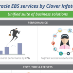 Oracle EBS Benefits [Infographic]