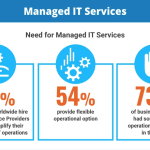 [Infographic]Managed IT services