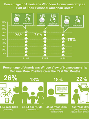 How Renters and Owners View Homeownership as being Positive