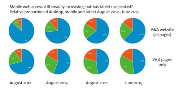 mobile-trends-2012-2015-nologo_2dfda79e265617f00baf727f57c96343-610x305