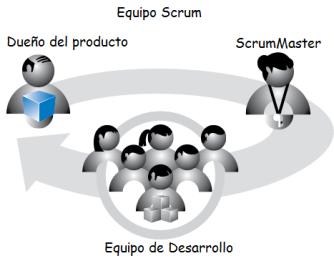 Scrum-Framework-roles