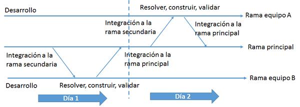 integracion continua varios equipos