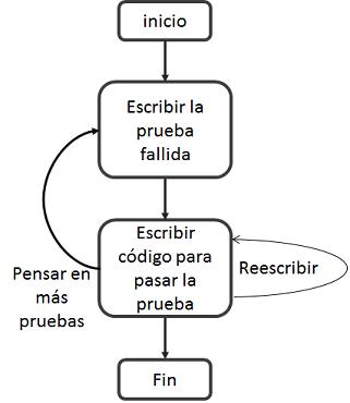 flujo-de-TDD
