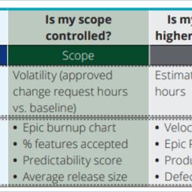 Planificación Agile: Siempre orientado al producto, No al proyecto!