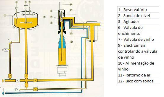 Nas enchedoras à pressão atomsférica (por vezes designadas, impropriamente, enchedoras por gravidade) tanto o interior da garrafa como o reservatório da enchedora estão submetidos à pressão atmosférica. Asseguram um nível de enchimento constante, determinado pela profundidade de imersão do bico na garrafa. A velocidade de enchimento é constante do início ao fim da operação. Uma vantagem deste sistema consiste em dispensar as juntas de borracha para vedação das garrafas. Em geral, estas enchedoras não evitam o gotejamento dos bicos.