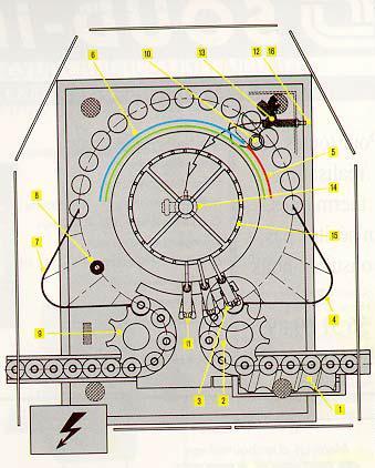 1 - sem-fim de selecção de entrada 2 - estrela de entrada 3 - fixação da garrafa pelo gargalo ( patente Perrier ) 4 - rampa de inversão da garrafa 5 - enxaguamento por jacto de água 6 - esgotamento da água na posição vertical 7 - rampa de reposição da garrafa 8 - aspiração de gota de água do bordo da garrafa 9 - estrela de saída