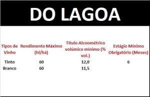 DO LAGOA