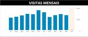 VISITAS MENSAIS