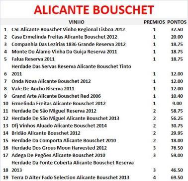 vinhos-por-castas-alicante-bouschet