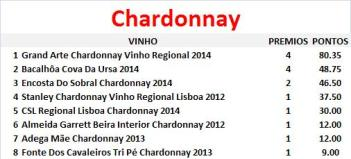 vinhos-por-castas-chardonnay