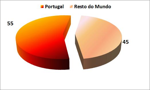 Portugal produz mais de metade da cortiça a nível mundial. Produção Anual: 340 mil toneladas