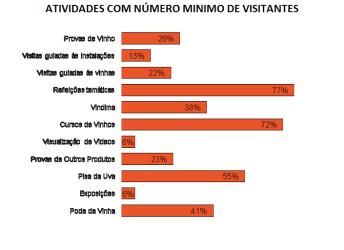 atividades-com-numero-minimo-de-visitantes