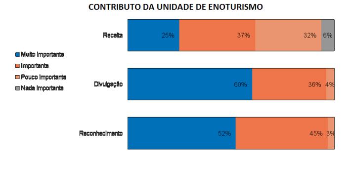 contributo-da-unidade-de-enoturismo