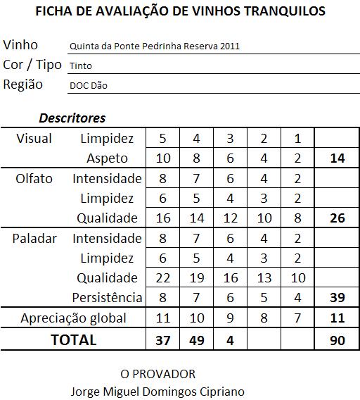 ficha-apreciacao-quinta-da-ponte-pedrinha-reserva-tinto-2011