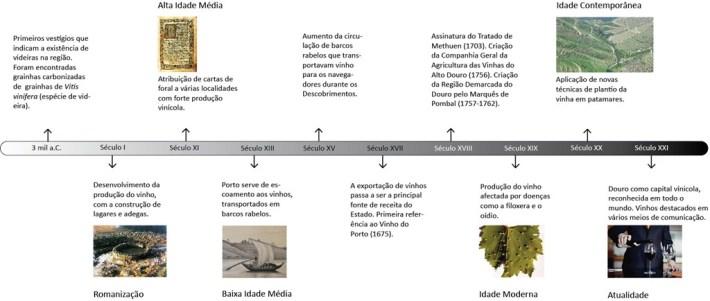 cronologia_vinho_1024x768