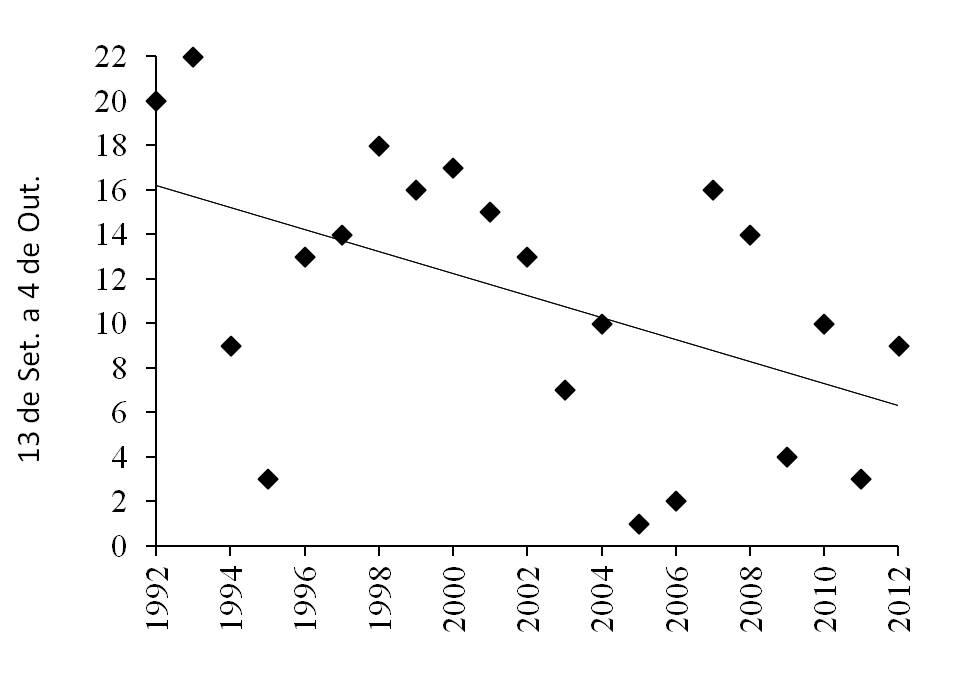 Evolução da data de colheitas