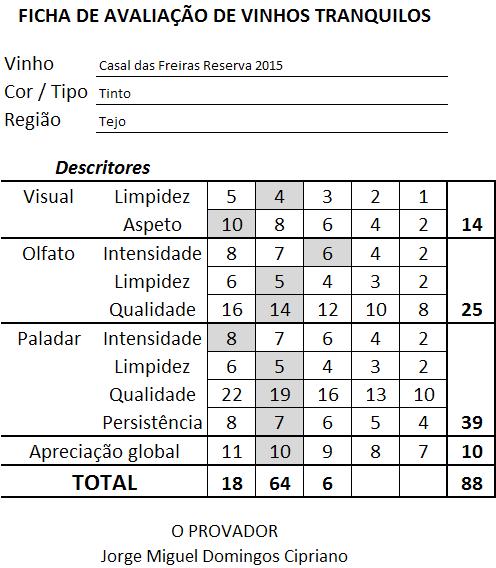 ficha-apreciacao-casal-das-freiras-reserva-tinto-2015