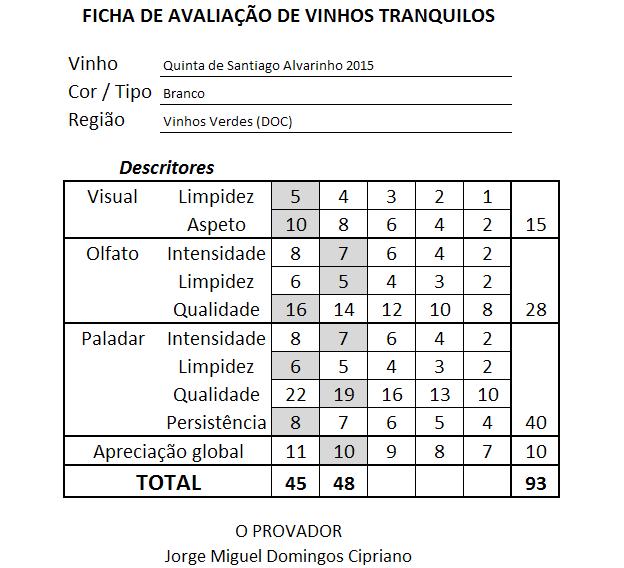 ficha-apreciacao-quinta-de-santiago-alvarinho-branco-2015