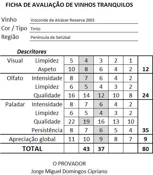 ficha-apreciacao-visconde-de-alcacer-reserva-tinto-2003