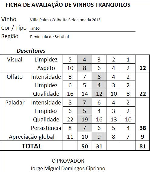 ficha-apreciacao-villa-palma-colheita-selecionada-tinto-2013