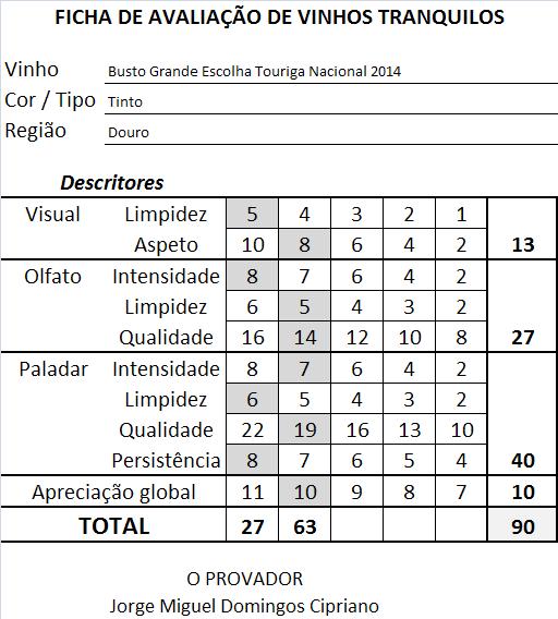 ficha-apreciacao-busto-grande-escolha-touriga-nacional-tinto-2014