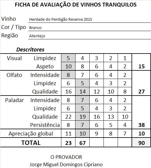 ficha-apreciacao-herdade-do-perdigao-reserva-branco-2015