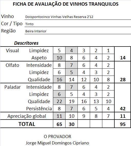 ficha-apreciacao-doispontocinco-vinhas-velhas-reserva-tinto-212