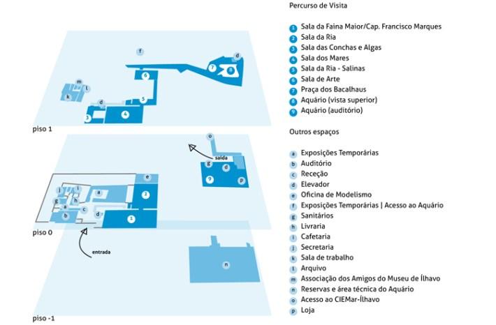 O diagrama do museu