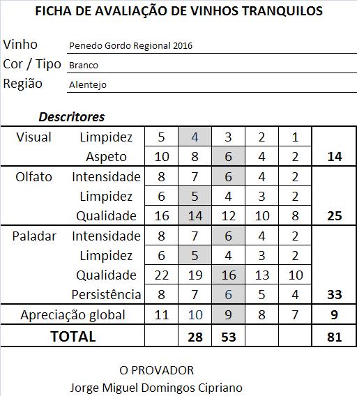 ficha apreciacao Penedo Gordo Regional Branco 2016