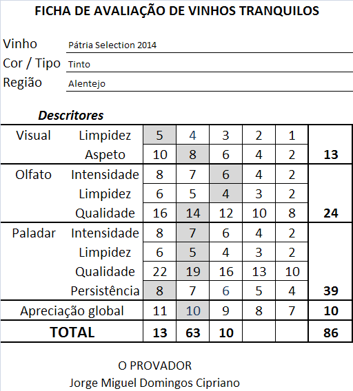 ficha apreciacao Pátria Selection Tinto 2014