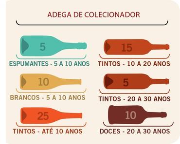 Esquema simplificado de guarda de vinhos - não generalizado