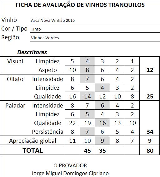 ficha apreciacao Arca Nova Vinhao Tinto 2016