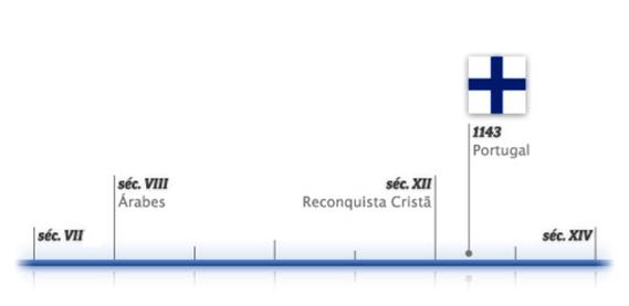 Diagrama cronológico