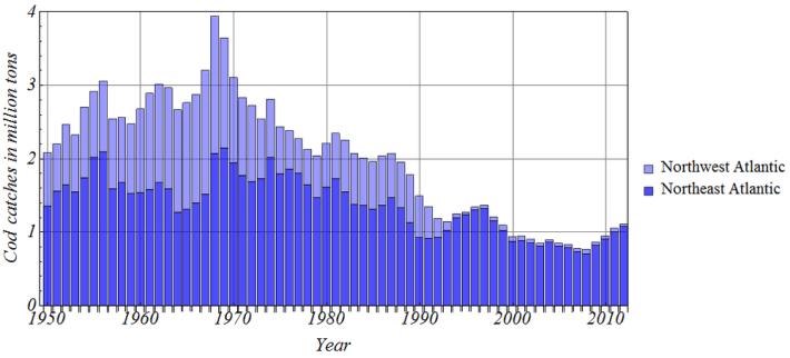 Evolução da Captura entre 1950-2010