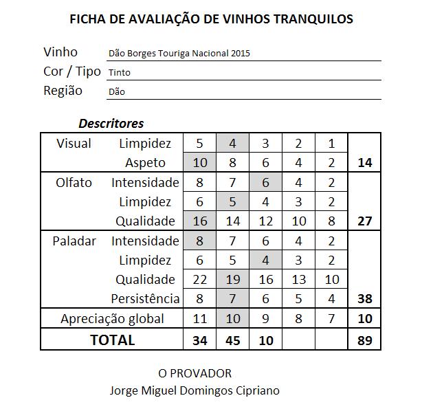 ficha Dao Borges Touriga Nacional Tinto 2015