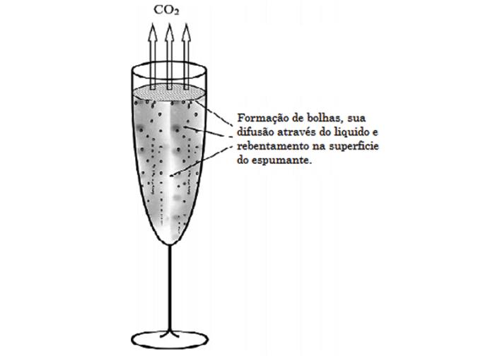 copo com espumante