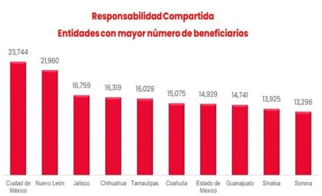 Responsabilidad Compartida de Infonavit convirtió más de 280 mil créditos de salarios mínimos a pesos